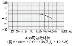 4S8周波数特性
